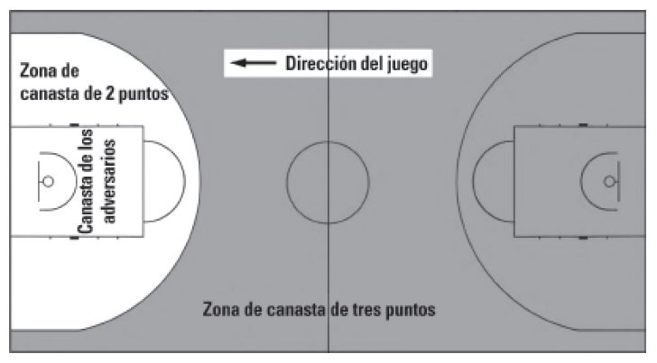 Zona de canasta en baloncesto
